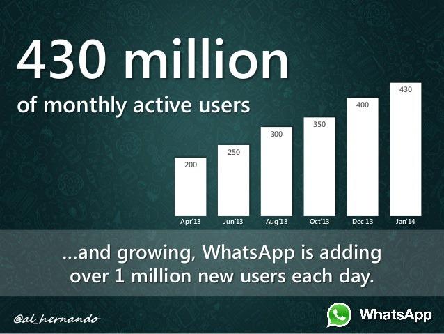 10 Amazing facts about WhatsApp