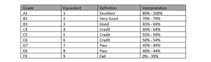 wassce-grading-system-in-ghana