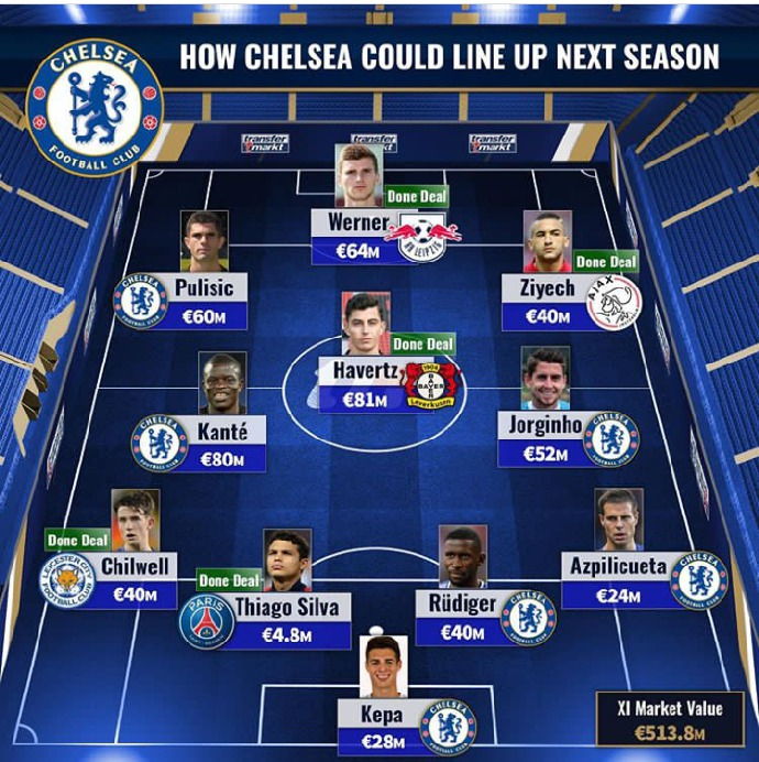 Chelsea Potential Starting Xi For 2020 21 Premier League Opera News