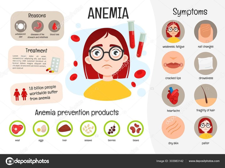 Vector Medical Poster Anemia Symptoms Disease Prevention Illustration Cute  Girl Stock Vector Image by ©IgdeevaAlena #303983142