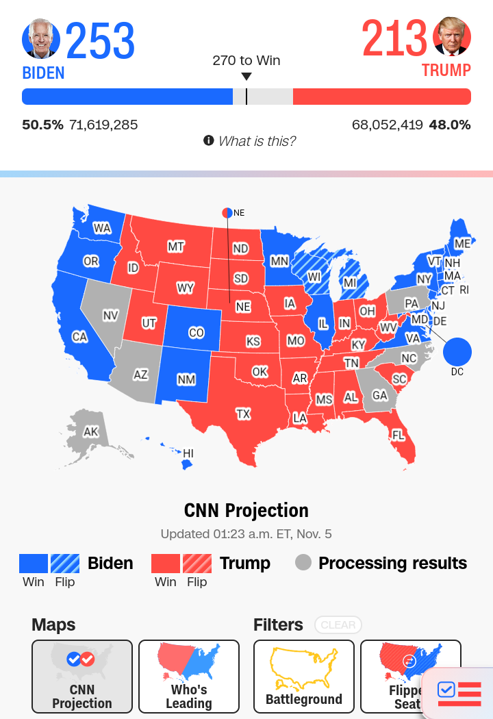 b70e85dac3fe0279212776a76b20ab11?quality=hq&format=jpeg&resize=720 - This Is Why The NDC In Jubilating As Joe Biden Is In A Comfortable Lead In U.S Presidential Elections