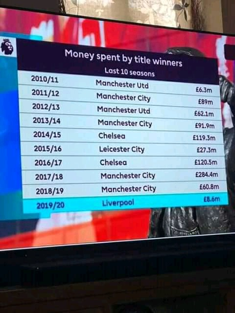 Past 10 Years See How Much These Premier League Clubs Spent To Win The League Titles Opera News