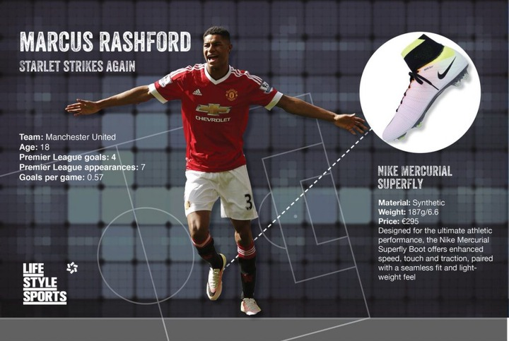 11 Marcus Rashford Facts You Need To Know Opera News